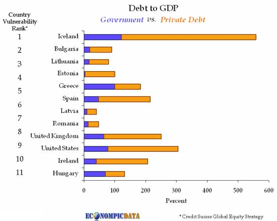 http://vault.bz/2009/03/default-vulnerability-rank-of-debt-to-gdp-nearly-all-euro-zone-except-usa/