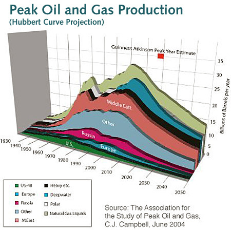 http://transitionnorwich.org/?pg=PeakOil